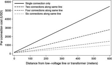 "Electrification for ""Under Grid"" households in Rural Kenya"