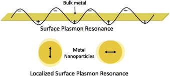 d9abeff9c7e2dd ... Download full-size image. Fig. 1. Schematic illustration depicting the surface  plasmon resonance ...