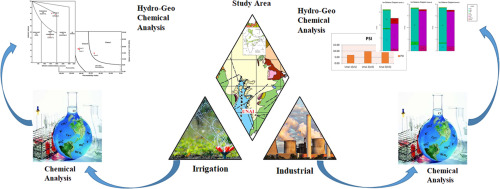 Assessment of geothermal water quality for industrial and irrigation