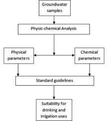 Evaluation of the suitability of groundwater for drinking and