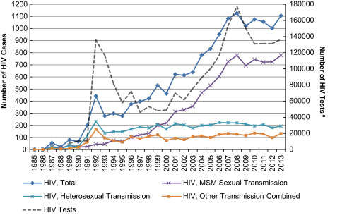 HIV in Japan: Epidemiologic puzzles and ethnographic explanations