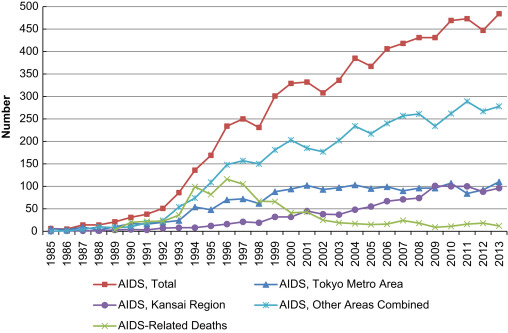 HIV in Japan: Epidemiologic puzzles and ethnographic