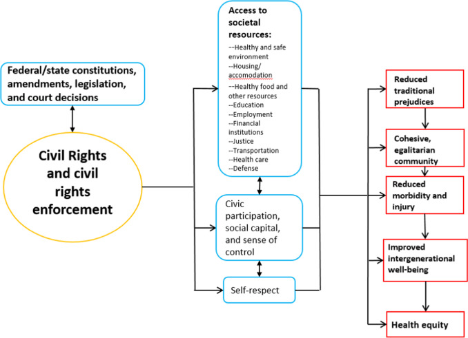 Civil rights as determinants of public health and racial and ethnic