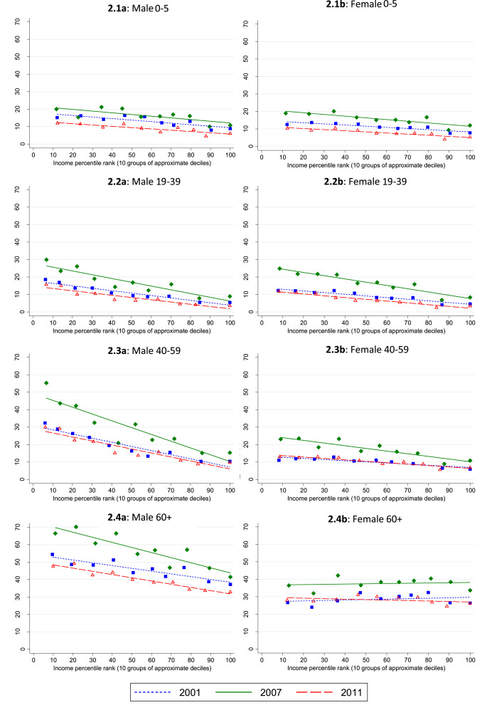 Income disparities and cardiovascular risk factors among.
