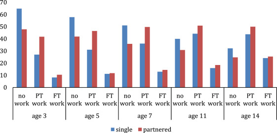The Impact Of Maternal Employment On Children S Weight Evidence From The Uk Sciencedirect