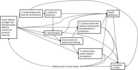 Theorising social class and its application to the study of ...