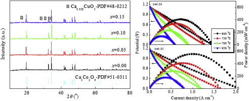 Enhanced electrochemical activity in Ca3Co2O6 cathode for