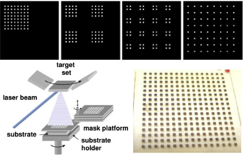 Combinatorial screening of thin film materials: An overview