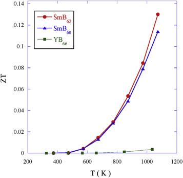 Enhanced thermoelectric properties of samarium boride - ScienceDirect