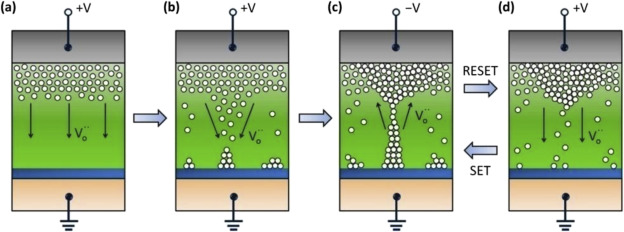 An overview of materials issues in resistive random access