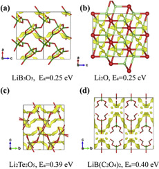 Candidate structures for inorganic lithium solid-state
