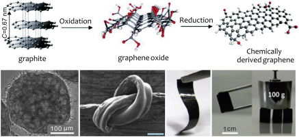 Graphene-based materials for supercapacitor electrodes – A