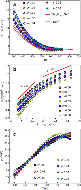 Enhanced thermoelectric performance of PbTe bulk materials with