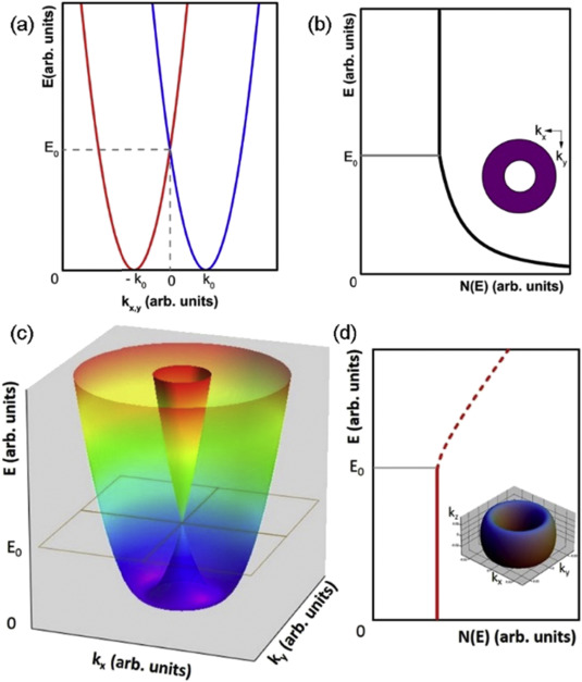 Band engineering and rational design of high-performance