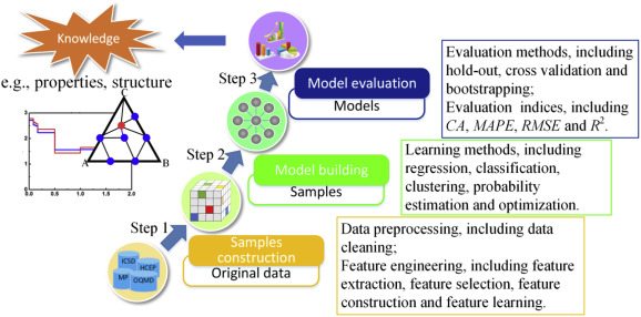 Materials discovery and design using machine learning
