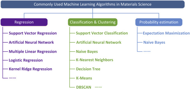 Materials Discovery And Design Using Machine Learning Sciencedirect