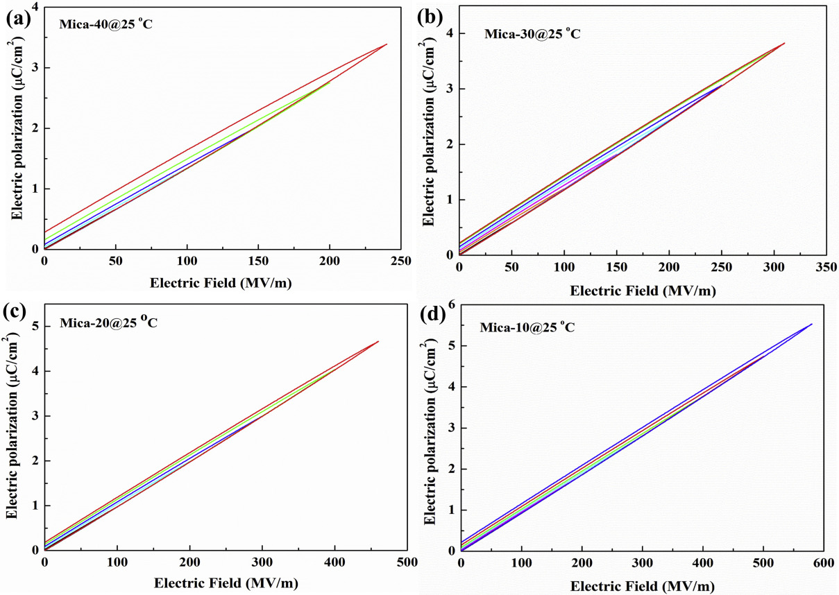 Flexible mica films for high-temperature energy storage - ScienceDirect