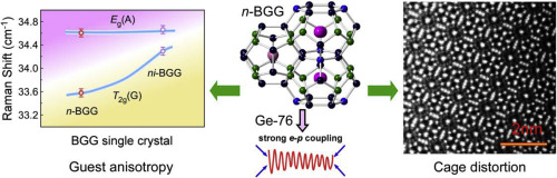 Germanium isotope effect induced guest rattling and cage
