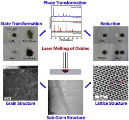 Laser melted oxide ceramics: Multiscale structural evolution with