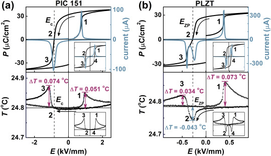Polarization reversal via a transient relaxor state in