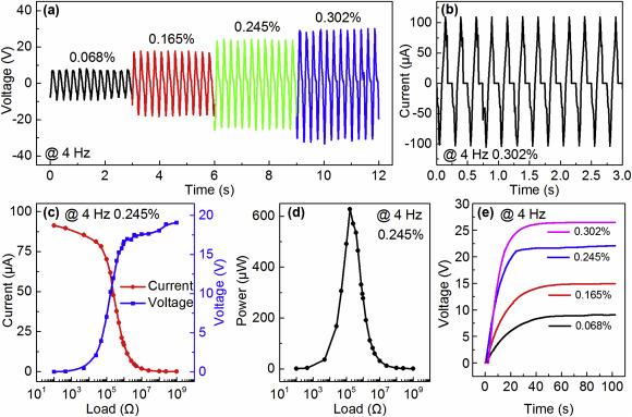 Bio Inspired Flexible Vibration Visualization Sensor Based On Piezo Electrochromic Effect Sciencedirect