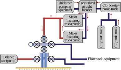 An experimental study on the CO2/sand dry-frac process