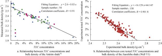 Selection Of Logging Based Toc Calculation Methods For Shale