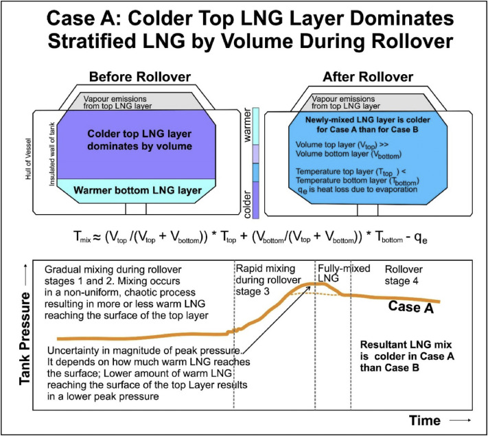 Floating storage and regasification units face specific LNG rollover