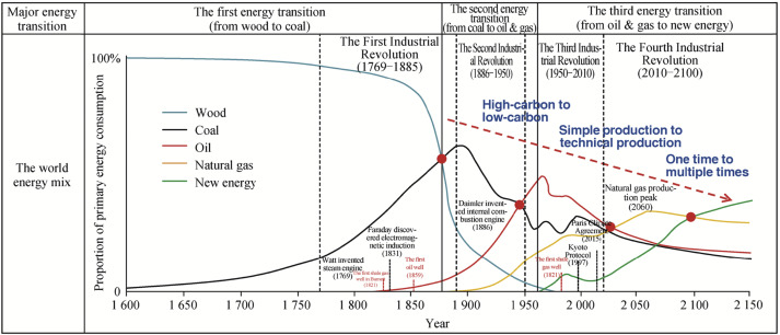 Natural gas in China: Development trend and strategic