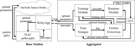 A review on radio based activity recognition - ScienceDirect