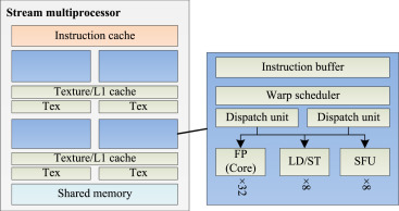 A survey and measurement study of GPU DVFS on energy conservation