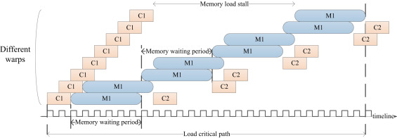 A survey and measurement study of GPU DVFS on energy