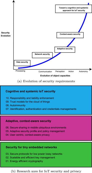 A roadmap for security challenges in the Internet of Things