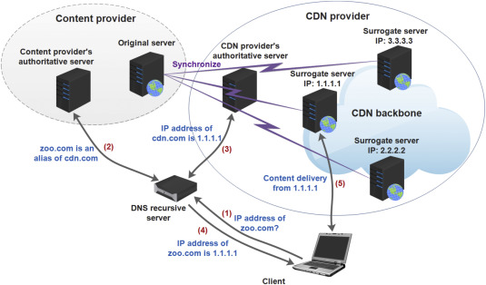 Evolution and challenges of DNS-based CDNs - ScienceDirect