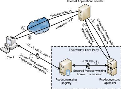 Evolution and challenges of DNS-based CDNs - ScienceDirect
