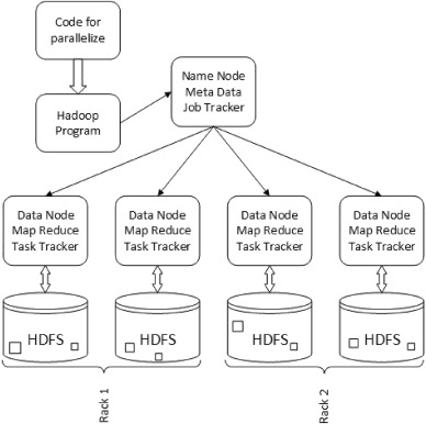 Job schedulers for Big data processing in Hadoop environment