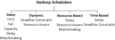 Job schedulers for Big data processing in Hadoop environment
