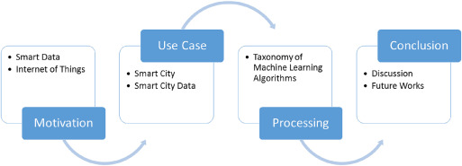Machine learning for internet of things data analysis: a