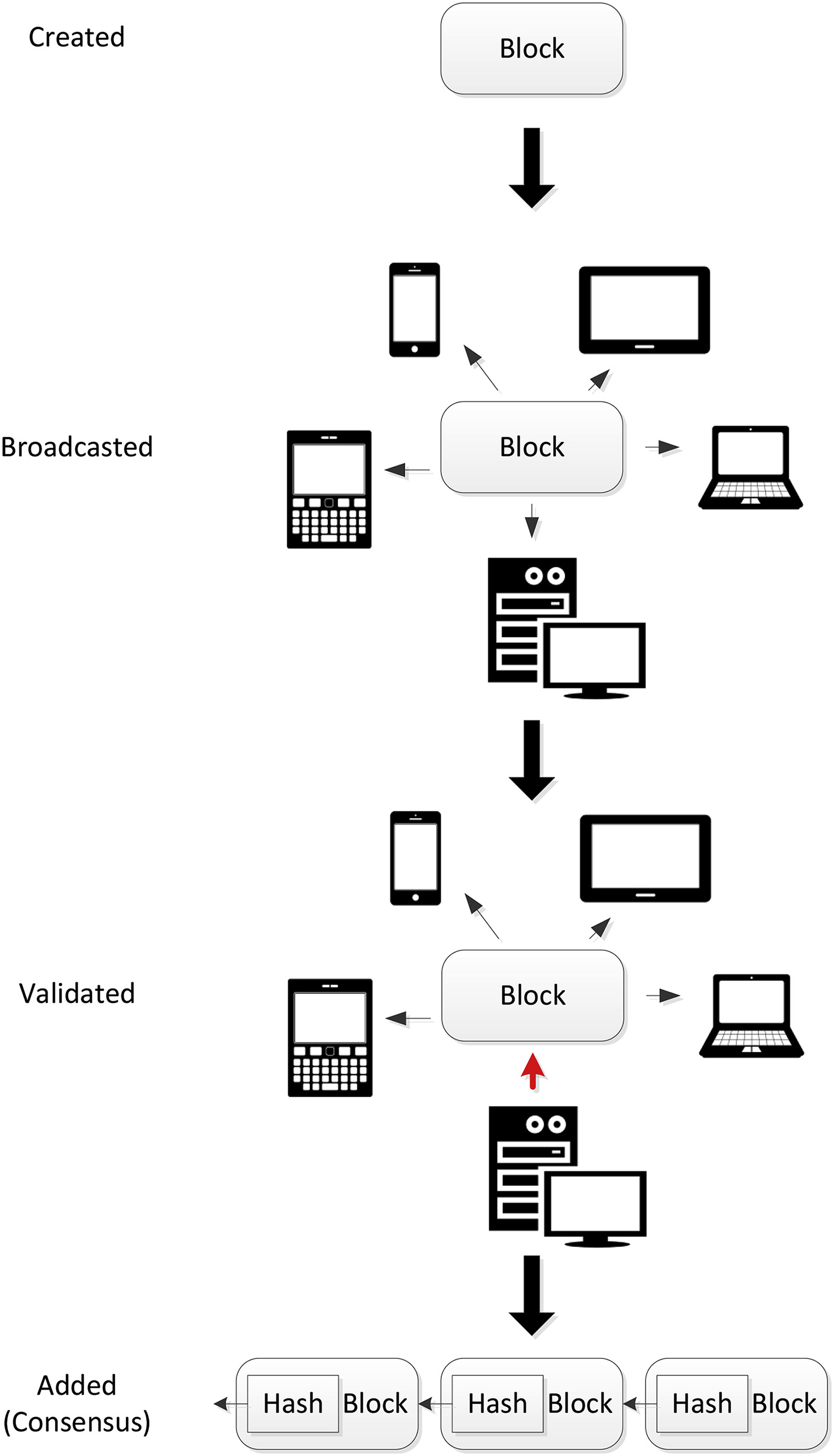 Blockchain in Internet of Things