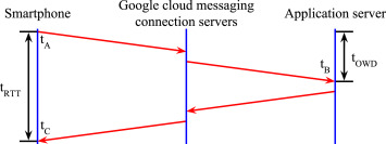 On the performance of web services, google cloud messaging and