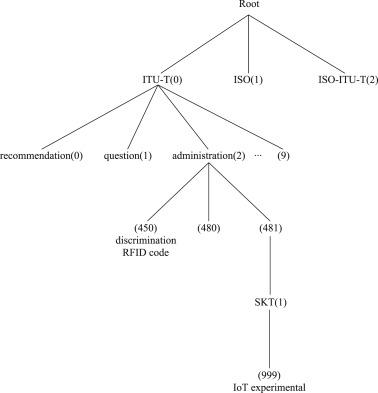 Analysis of identifiers in IoT platforms - ScienceDirect