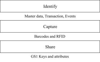 Analysis of identifiers on IoT platforms - ScienceDirect