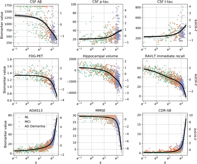 Predicting time to dementia using a quantitative template of disease