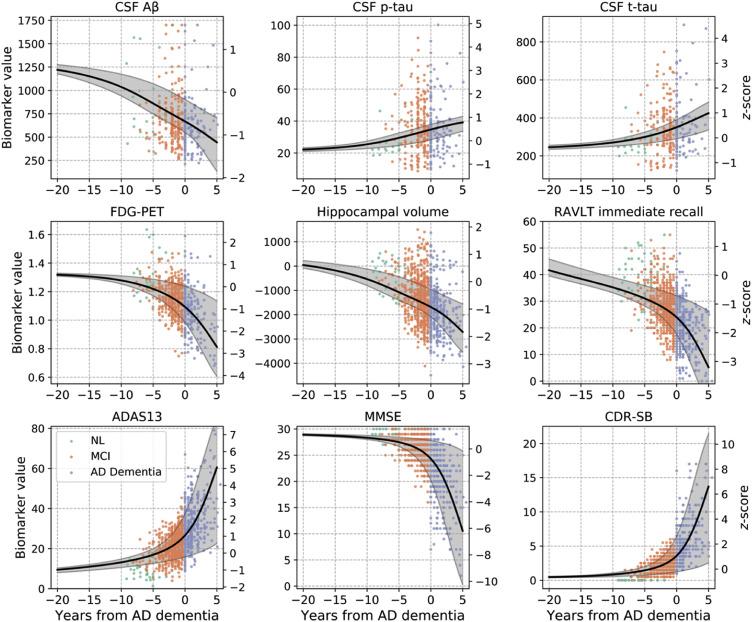 Predicting time to dementia using a quantitative template of