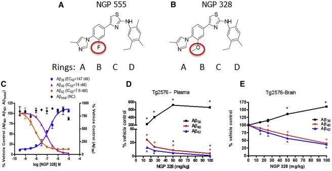 NGP 555, a γ-secretase modulator, lowers the amyloid biomarker, Aβ42 ...