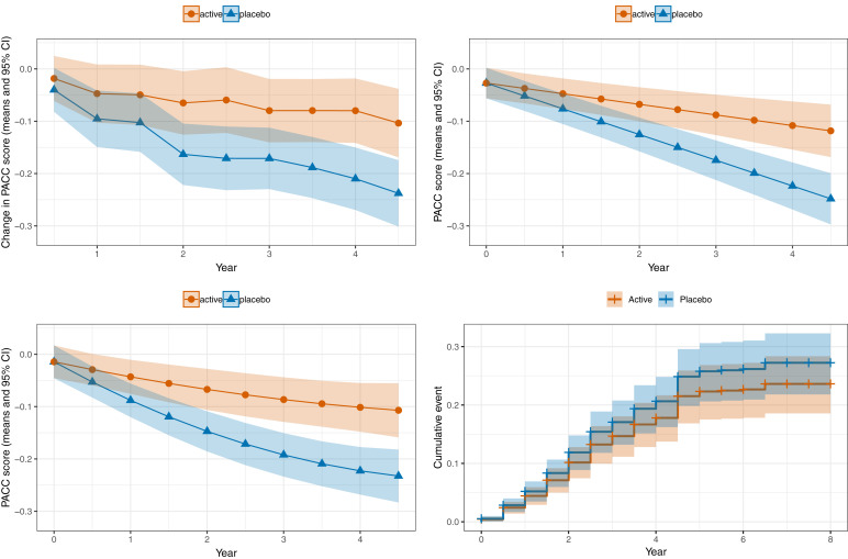 The relative efficiency of time-to-progression and continuous
