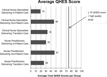 Assessing the quality of economic evaluations of clinical