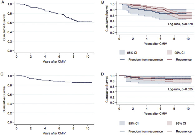 The long-term efficacy of concomitant maze IV surgery in patients