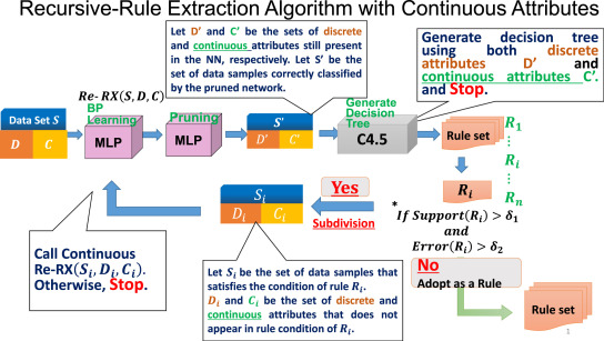 Use Of The Recursive Rule Extraction Algorithm With Continuous