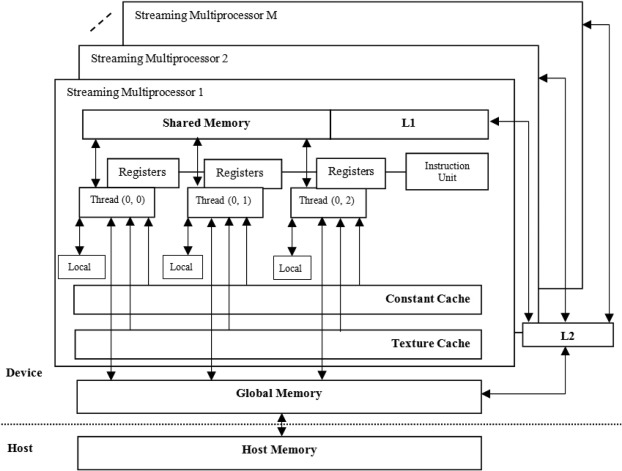Survey of using GPU CUDA programming model in medical image